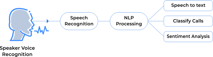 flow chart voice enabled command system